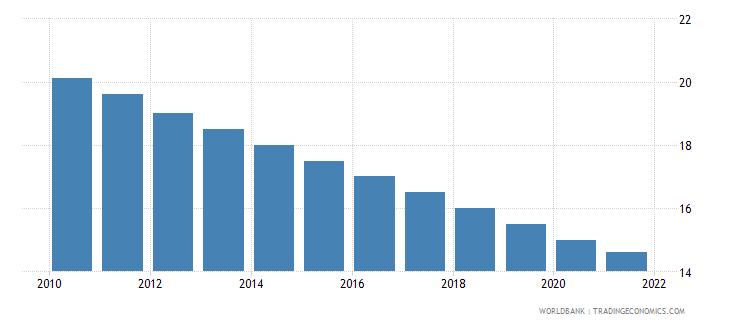 jordan mortality rate under 5 per 1 000 wb data