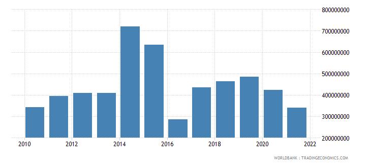 jordan multilateral debt service tds us dollar wb data