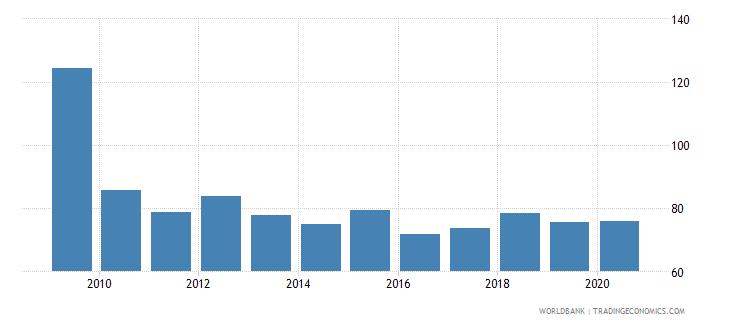jordan net barter terms of trade index 2000  100 wb data