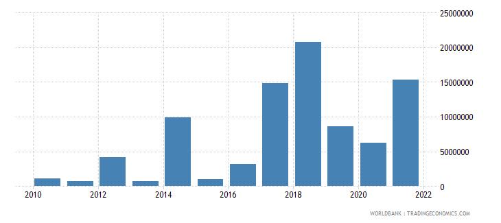 jordan net bilateral aid flows from dac donors australia us dollar wb data