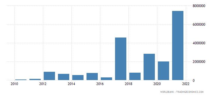 jordan net bilateral aid flows from dac donors austria us dollar wb data