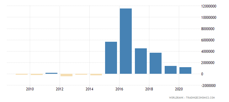 jordan net bilateral aid flows from dac donors belgium us dollar wb data