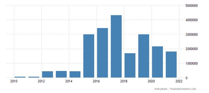 jordan net bilateral aid flows from dac donors czech republic current us$ wb data