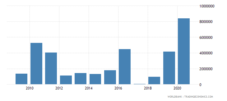 jordan net bilateral aid flows from dac donors denmark us dollar wb data