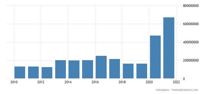 jordan net bilateral aid flows from dac donors european commission us dollar wb data