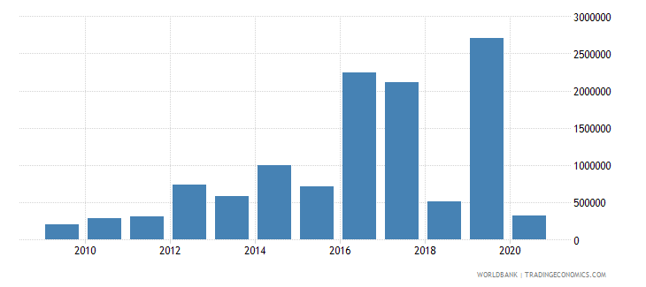 jordan net bilateral aid flows from dac donors finland us dollar wb data