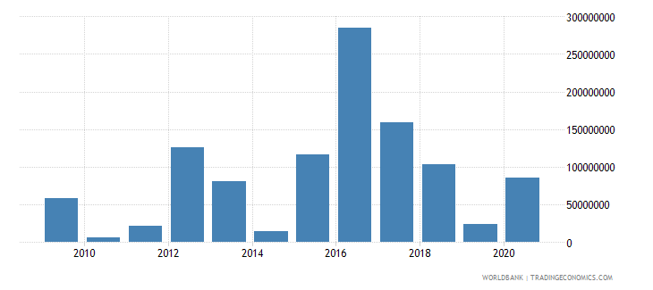 jordan net bilateral aid flows from dac donors france us dollar wb data