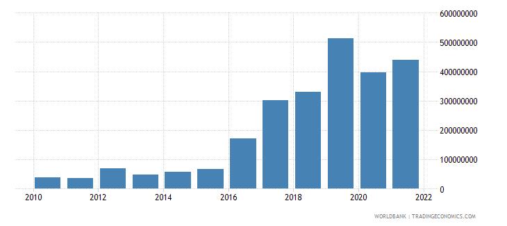 jordan net bilateral aid flows from dac donors germany us dollar wb data