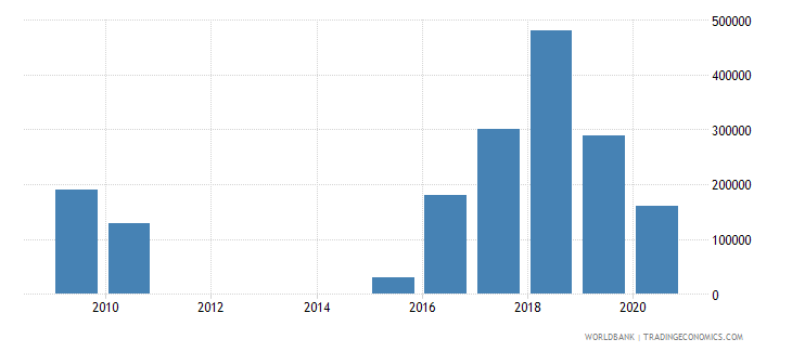 jordan net bilateral aid flows from dac donors iceland current us$ wb data