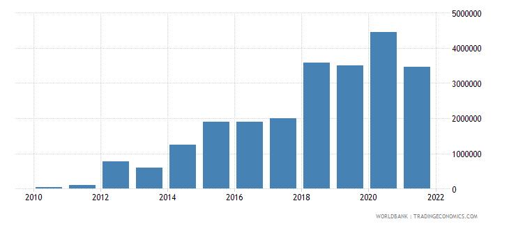 jordan net bilateral aid flows from dac donors ireland us dollar wb data