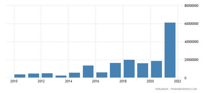 jordan net bilateral aid flows from dac donors italy us dollar wb data