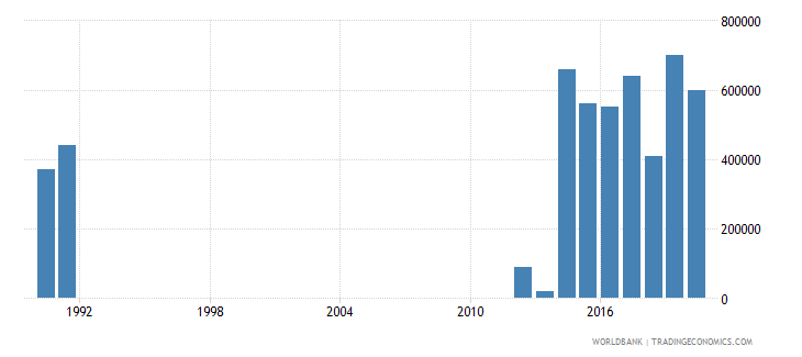 jordan net bilateral aid flows from dac donors luxembourg us dollar wb data