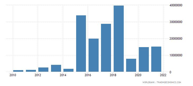 jordan net bilateral aid flows from dac donors netherlands us dollar wb data