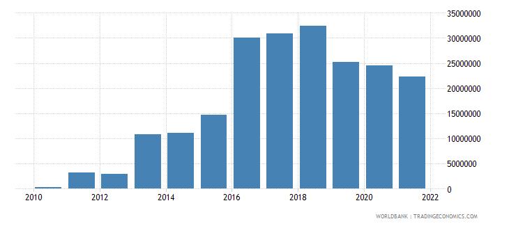 jordan net bilateral aid flows from dac donors norway us dollar wb data