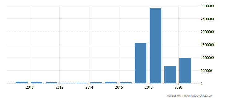 jordan net bilateral aid flows from dac donors poland current us$ wb data