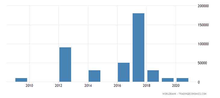 jordan net bilateral aid flows from dac donors slovak republic current us$ wb data