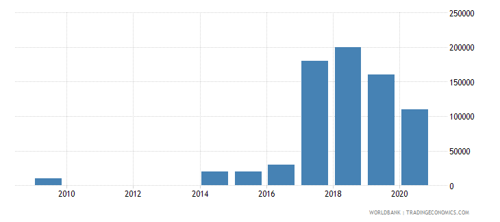 jordan net bilateral aid flows from dac donors slovenia current us$ wb data