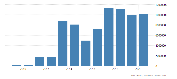 jordan net bilateral aid flows from dac donors sweden us dollar wb data