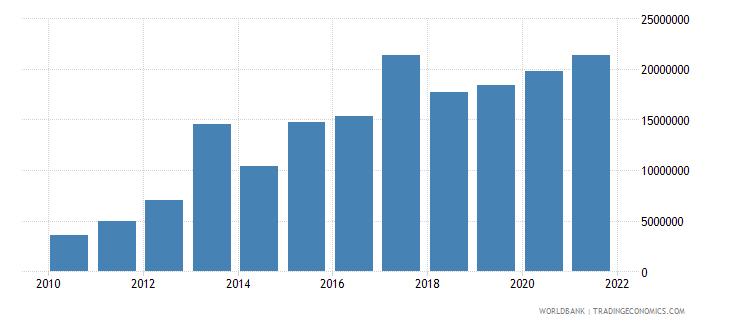 jordan net bilateral aid flows from dac donors switzerland us dollar wb data