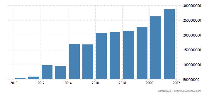 jordan net bilateral aid flows from dac donors total us dollar wb data
