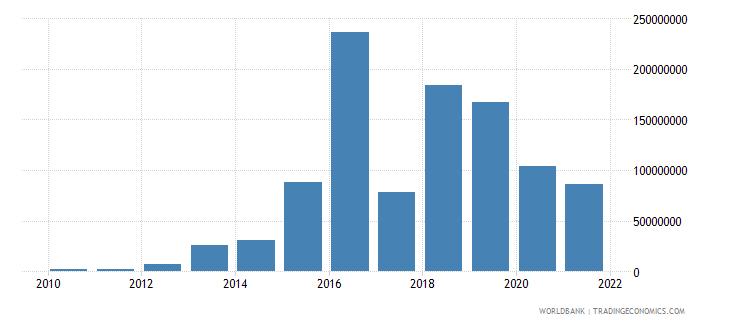 jordan net bilateral aid flows from dac donors united kingdom us dollar wb data