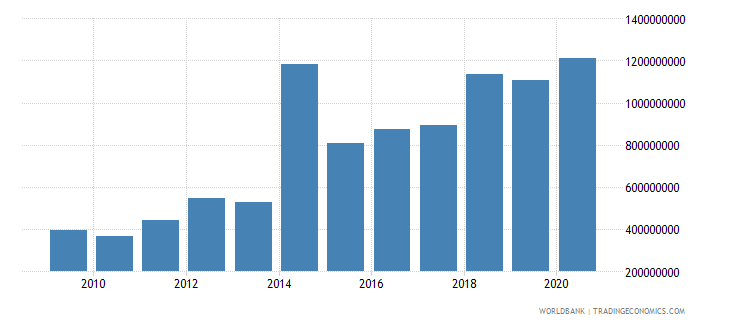 jordan net bilateral aid flows from dac donors united states us dollar wb data