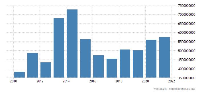 jordan net current transfers bop us dollar wb data
