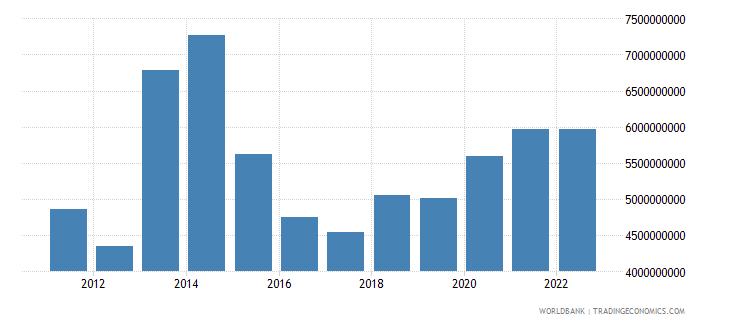 jordan net current transfers from abroad us dollar wb data