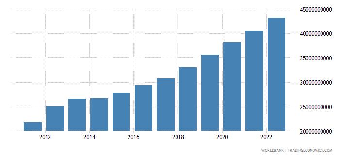 jordan net domestic credit current lcu wb data