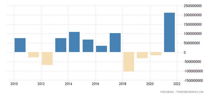 jordan net errors and omissions adjusted bop us dollar wb data