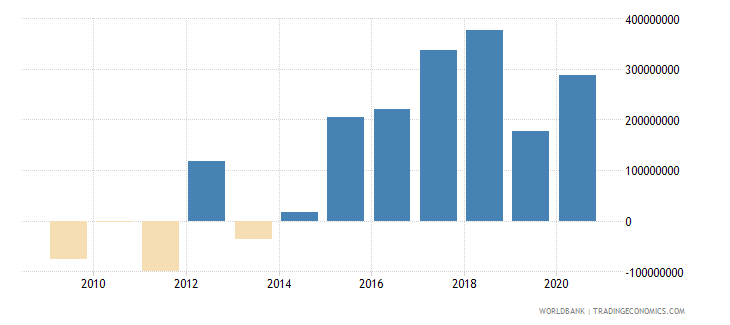 jordan net financial flows bilateral nfl us dollar wb data