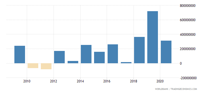 jordan net financial flows ibrd nfl us dollar wb data