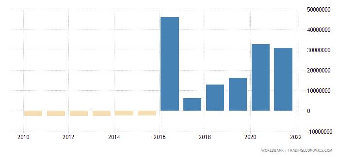 jordan net financial flows ida nfl us dollar wb data