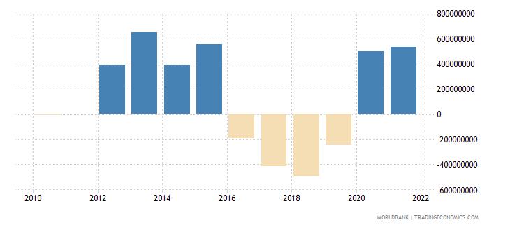 jordan net financial flows imf nonconcessional nfl us dollar wb data
