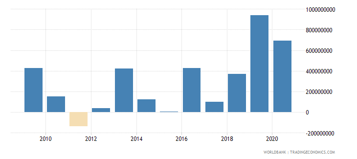 jordan net financial flows multilateral nfl us dollar wb data