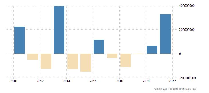 jordan net financial flows others nfl us dollar wb data