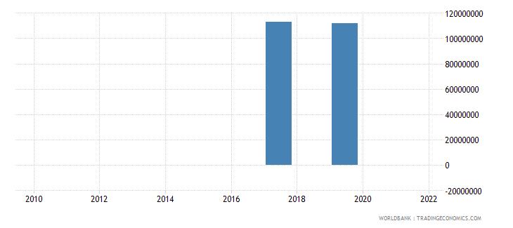 jordan net financial flows rdb concessional nfl us dollar wb data