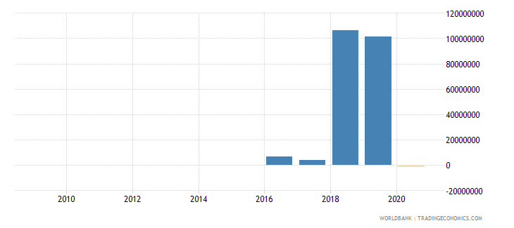 jordan net financial flows rdb nonconcessional nfl us dollar wb data