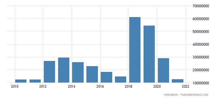 jordan net flows on external debt private nonguaranteed png nfl us dollar wb data