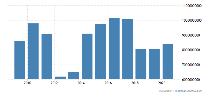 jordan net foreign assets current lcu wb data