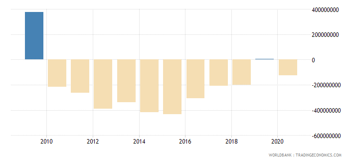 jordan net income bop us dollar wb data