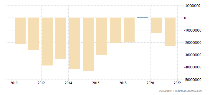 jordan net income from abroad us dollar wb data