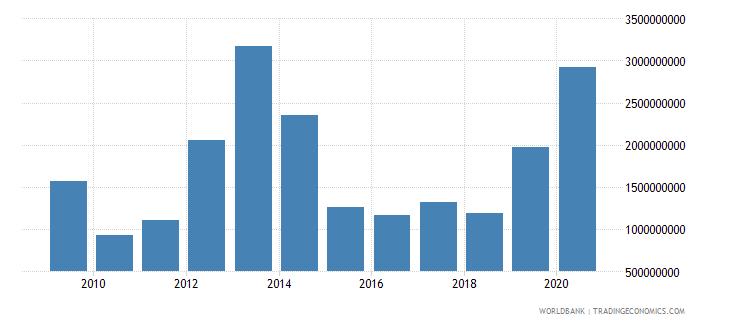 jordan net incurrence of liabilities total current lcu wb data