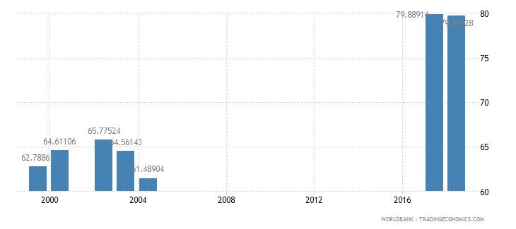 jordan net intake rate in grade 1 male percent of official school age population wb data