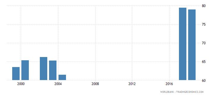 jordan net intake rate in grade 1 percent of official school age population wb data