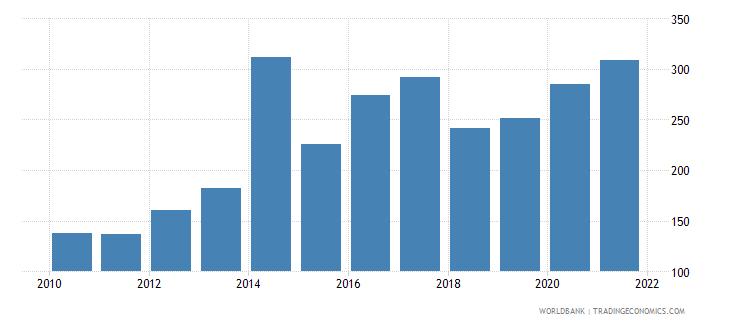 jordan net oda received per capita us dollar wb data