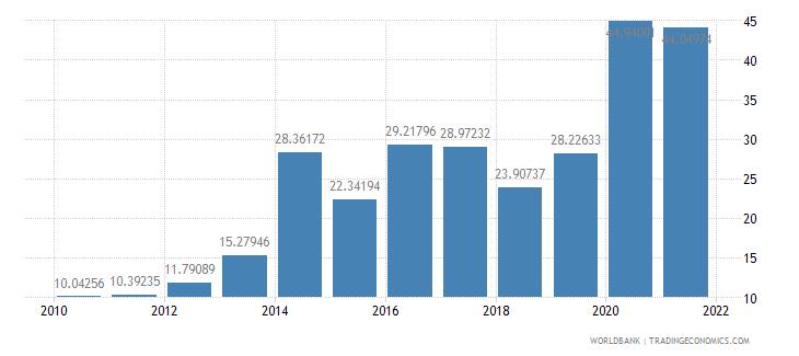 jordan net oda received percent of gross capital formation wb data