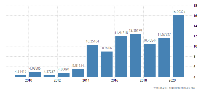 jordan net oda received percent of imports of goods and services wb data