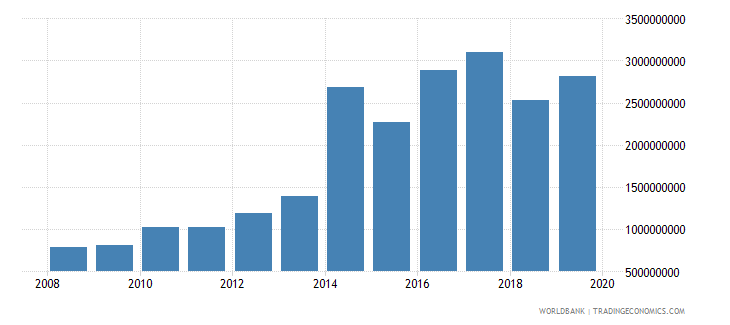 jordan net official development assistance and official aid received constant 2007 us dollar wb data