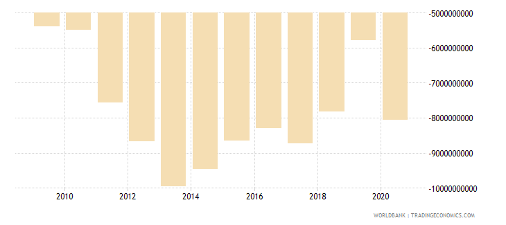jordan net trade in goods and services bop us dollar wb data